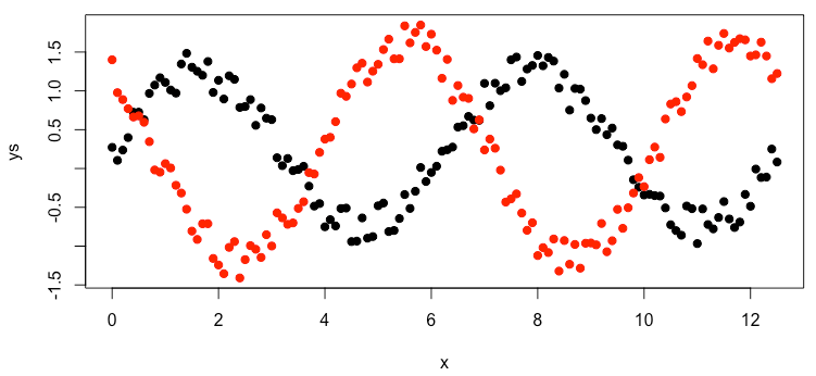 plot of mulitple data series in R